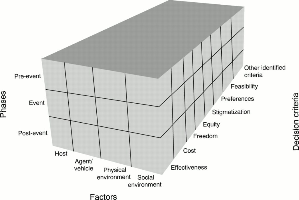 The 3-dimensional Haddon Matrix showing pre-event, event, and post-event on the phases dimension